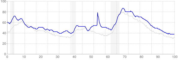 Mississippi monthly unemployment rate chart from 1990 to January 2019